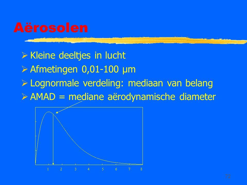 Aërosolen Kleine deeltjes in lucht Afmetingen 0,01-100 µm