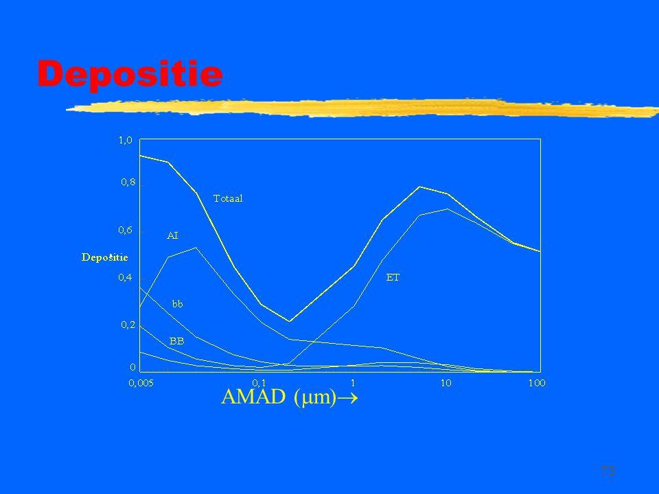 Depositie AMAD (m)