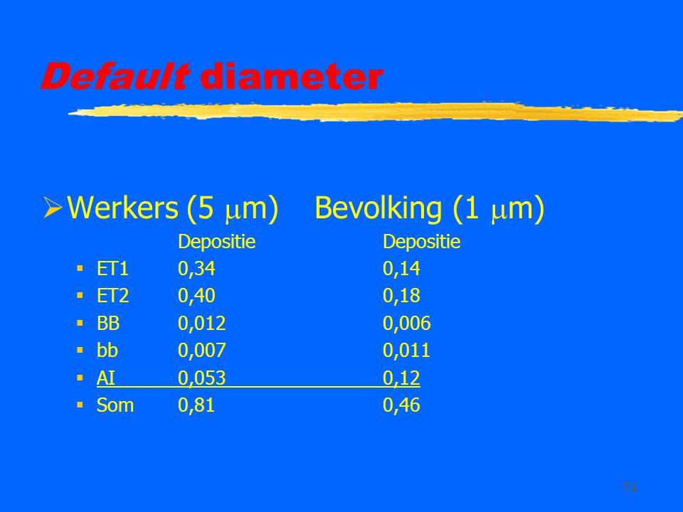 Default diameter Werkers (5 m) Bevolking (1 m) Depositie Depositie