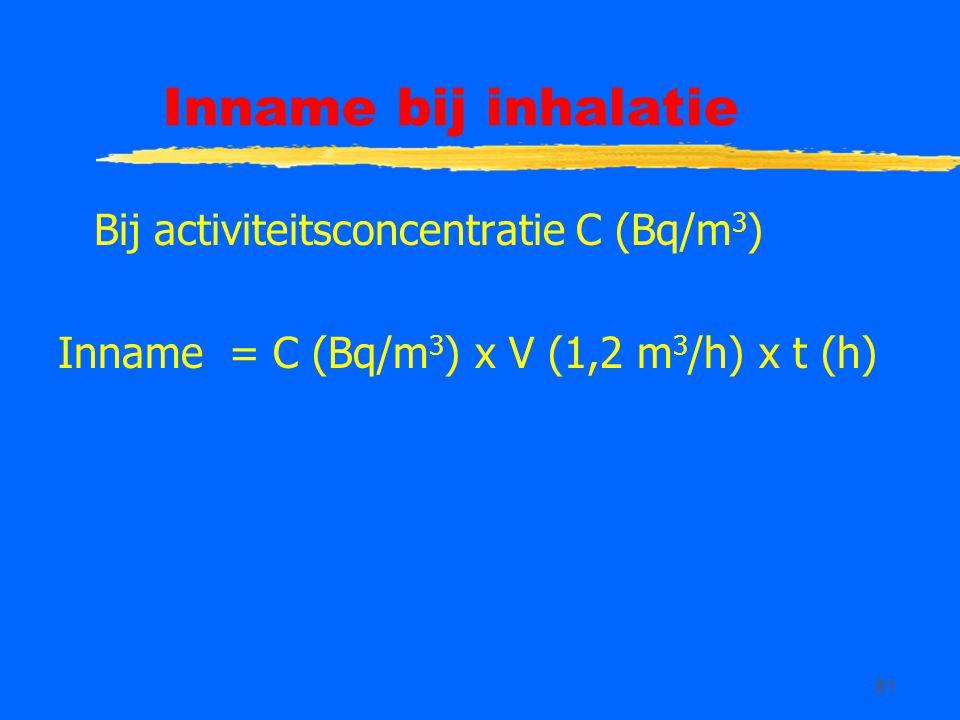Inname bij inhalatie Bij activiteitsconcentratie C (Bq/m3)
