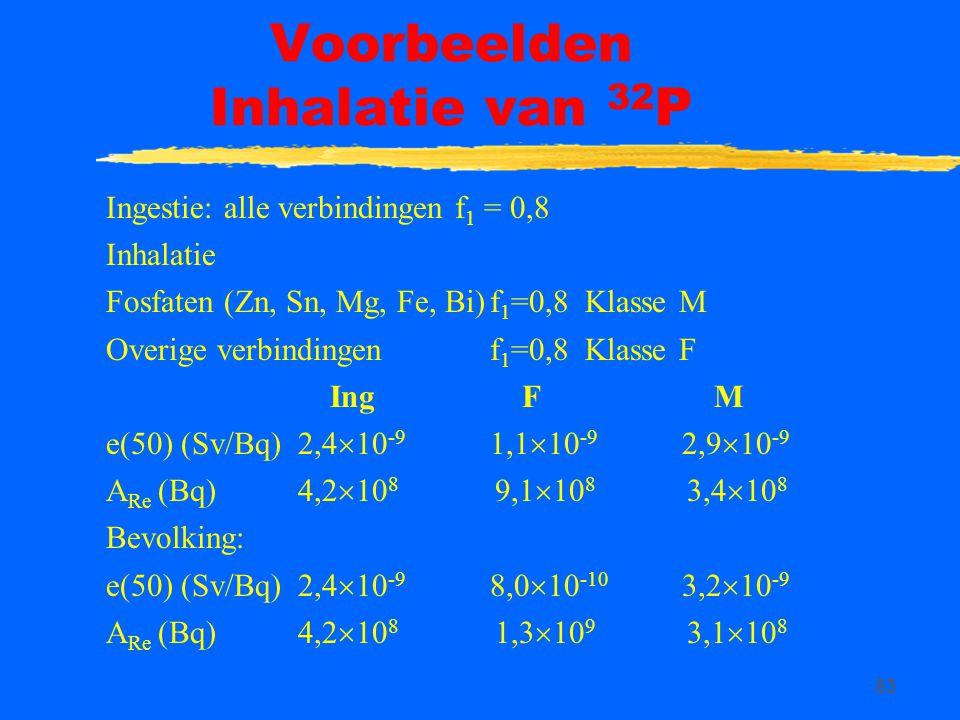 Voorbeelden Inhalatie van 32P