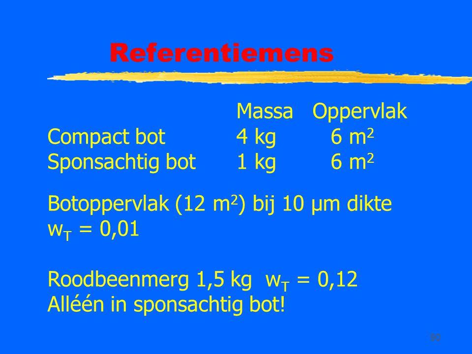 Referentiemens Massa Oppervlak Compact bot 4 kg 6 m2