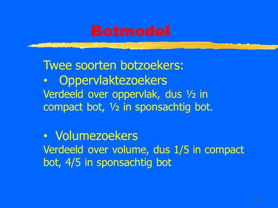 Botmodel Twee soorten botzoekers: Oppervlaktezoekers Volumezoekers