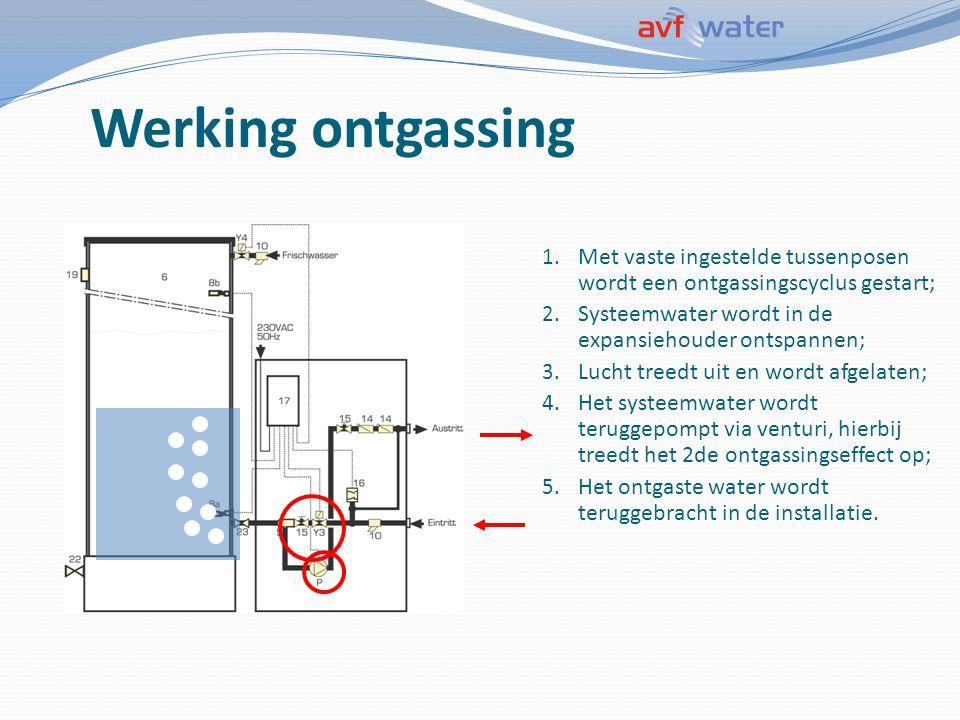Werking ontgassing Met vaste ingestelde tussenposen wordt een ontgassingscyclus gestart; Systeemwater wordt in de expansiehouder ontspannen;