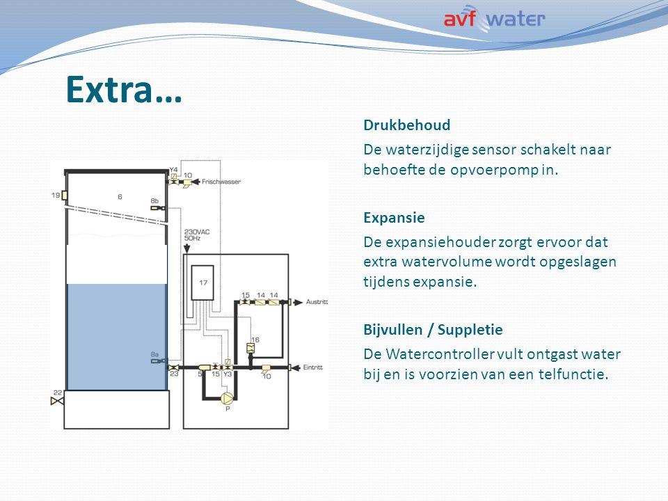 Extra… Drukbehoud. De waterzijdige sensor schakelt naar behoefte de opvoerpomp in. Expansie.