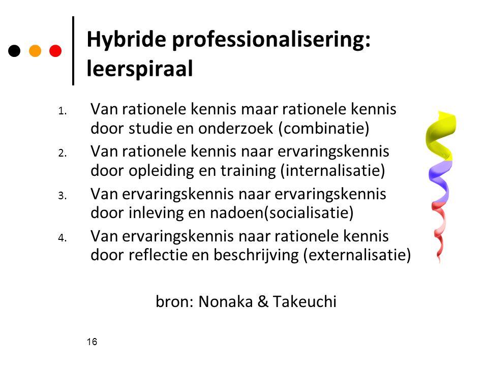 Hybride professionalisering: leerspiraal