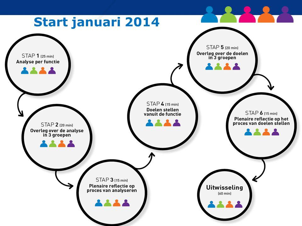 Start januari 2014