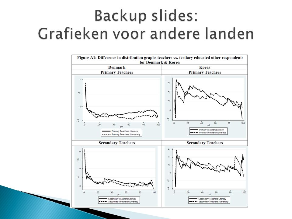 Backup slides: Grafieken voor andere landen