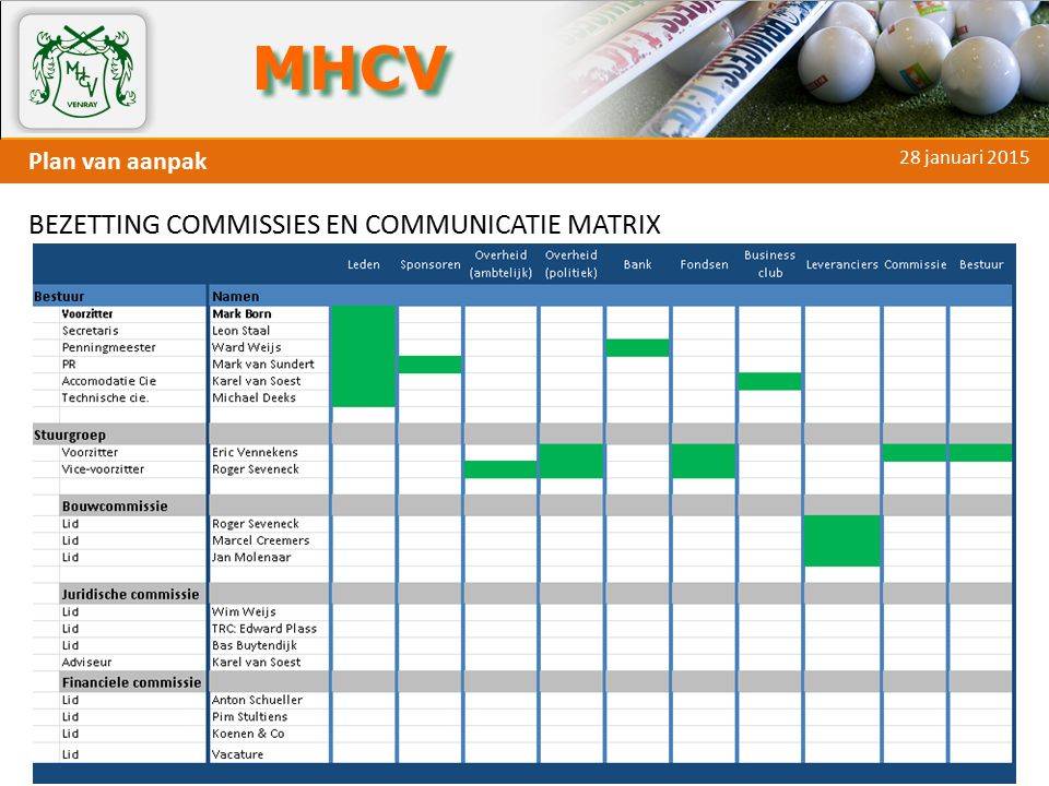 BEZETTING COMMISSIES EN COMMUNICATIE MATRIX