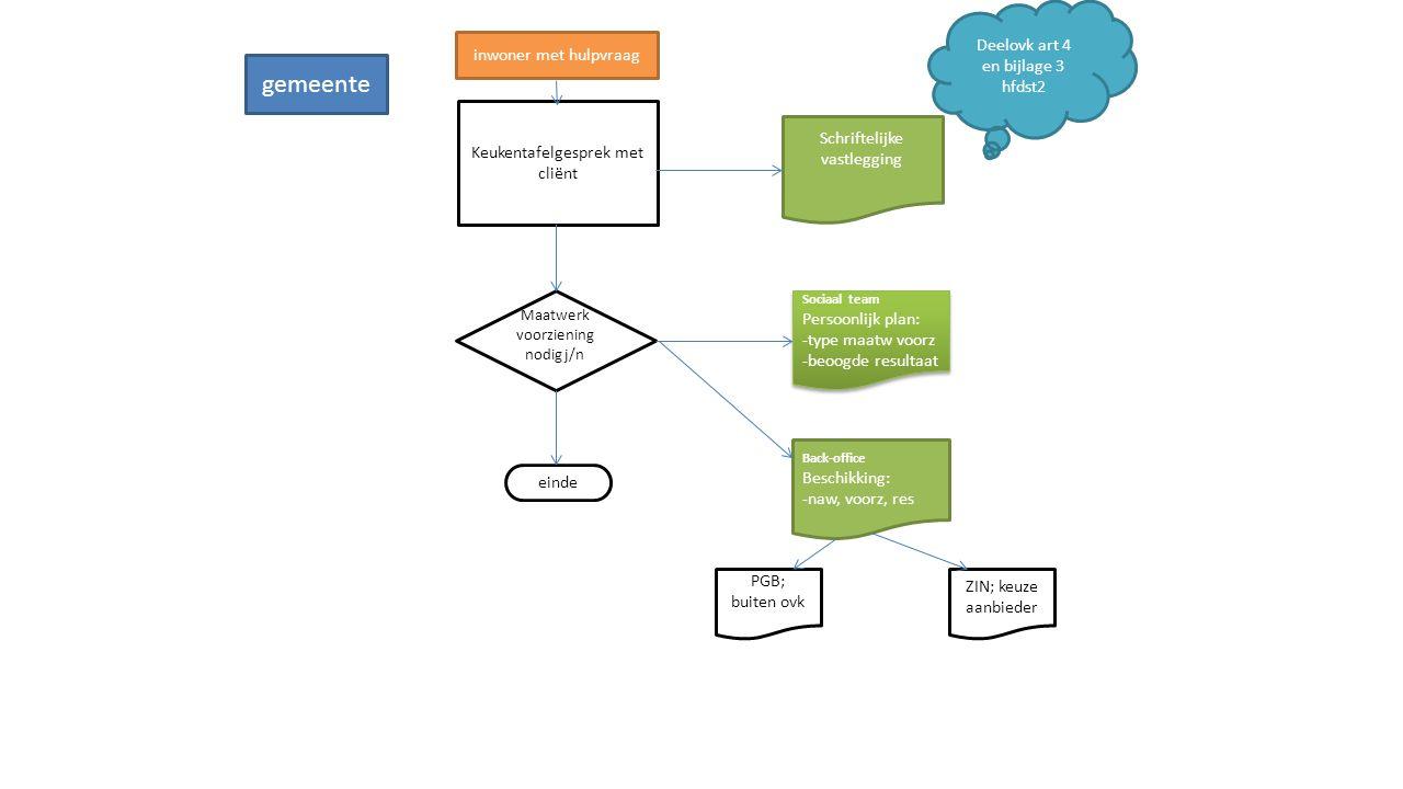 gemeente Deelovk art 4 en bijlage 3 hfdst2 inwoner met hulpvraag
