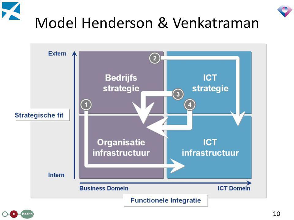 Model Henderson & Venkatraman