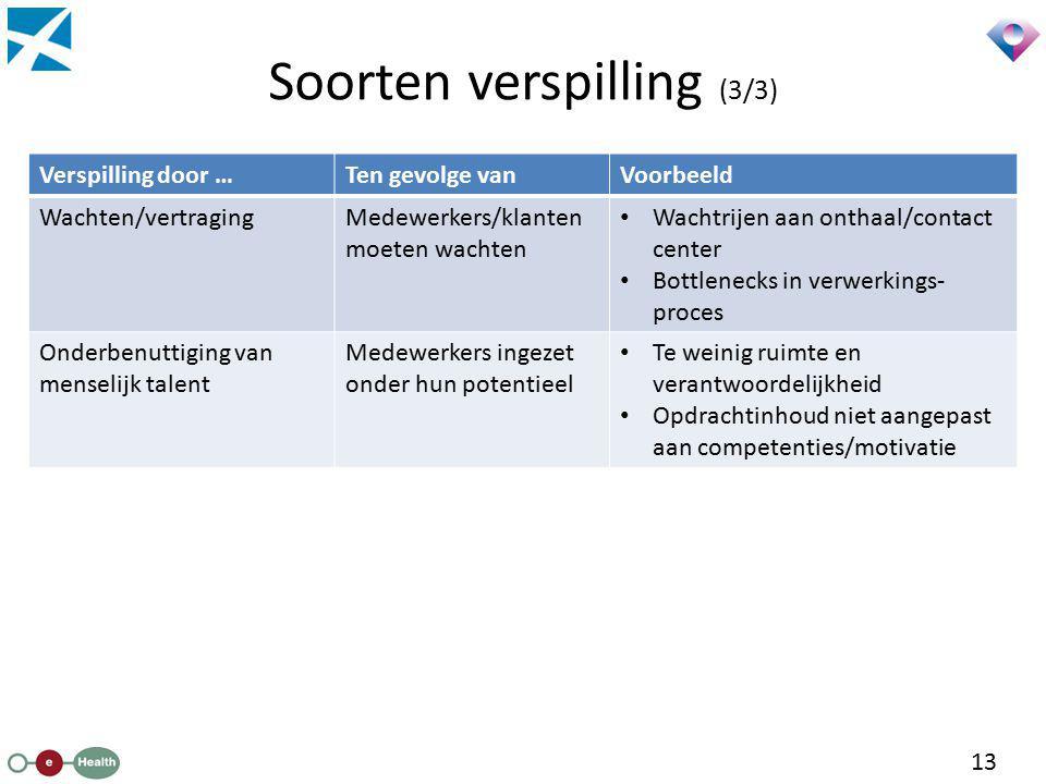 Soorten verspilling (3/3)