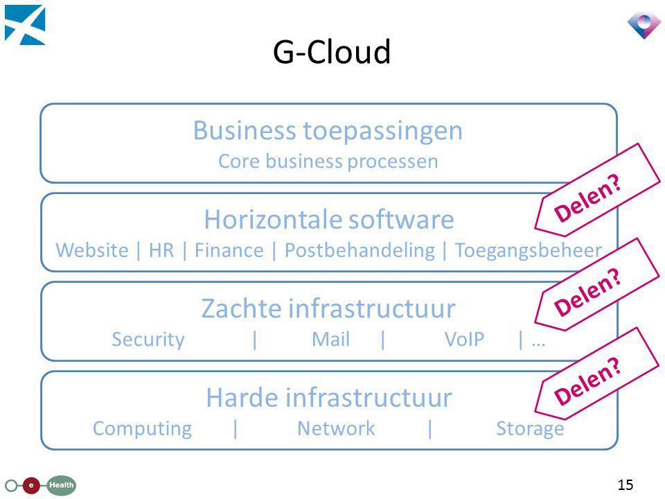 G-Cloud Business toepassingen Horizontale software