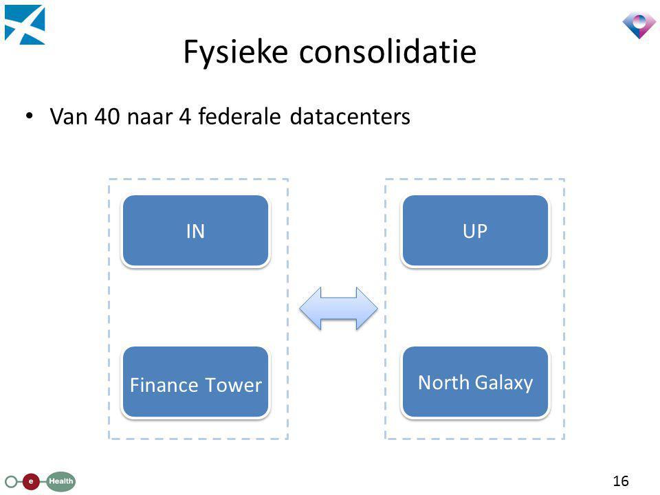 Fysieke consolidatie Van 40 naar 4 federale datacenters IN UP