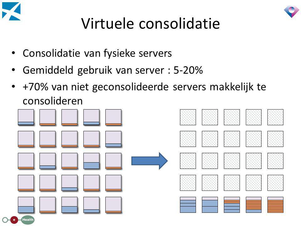Virtuele consolidatie