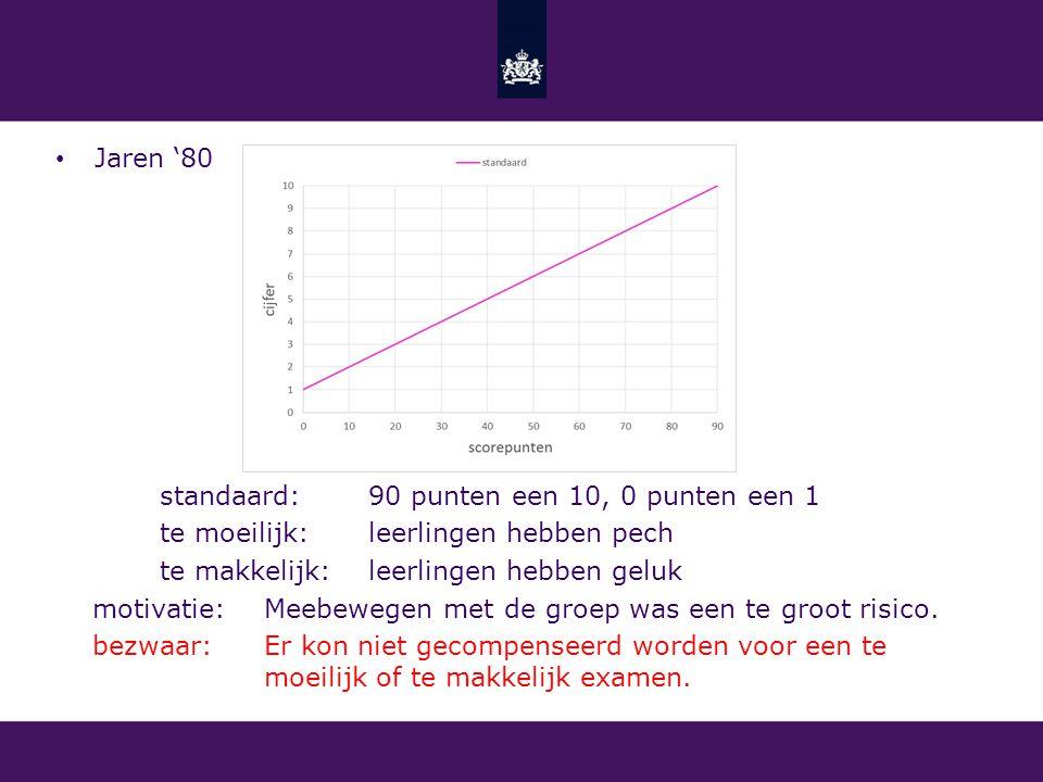 Jaren '80 standaard: 90 punten een 10, 0 punten een 1. te moeilijk: leerlingen hebben pech. te makkelijk: leerlingen hebben geluk.