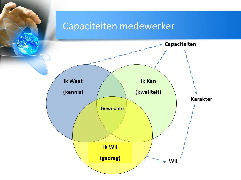 Capaciteiten medewerker