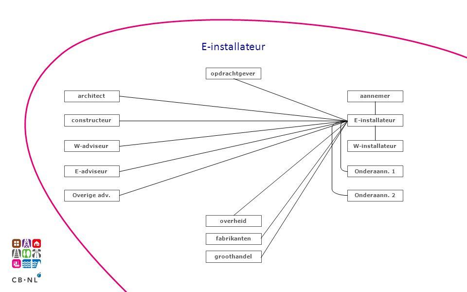 E-installateur opdrachtgever architect aannemer constructeur