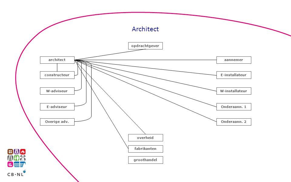 Architect opdrachtgever architect aannemer constructeur E-installateur