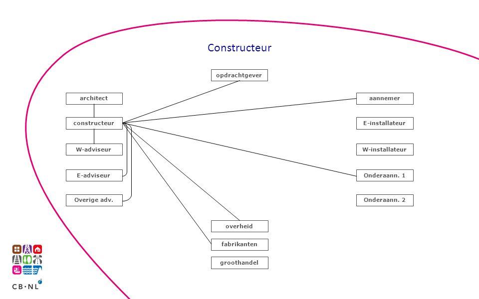 Constructeur opdrachtgever architect aannemer constructeur