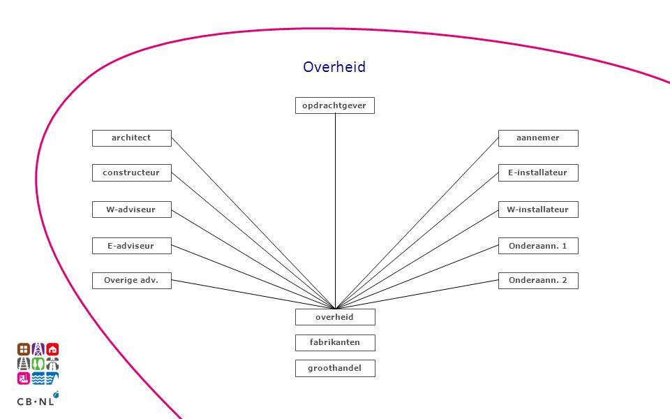 Overheid opdrachtgever architect aannemer constructeur E-installateur