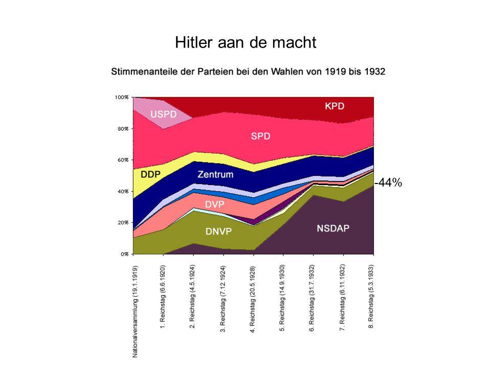 Hitler aan de macht -44%