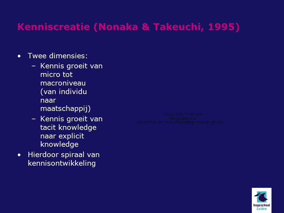 Kenniscreatie (Nonaka & Takeuchi, 1995)