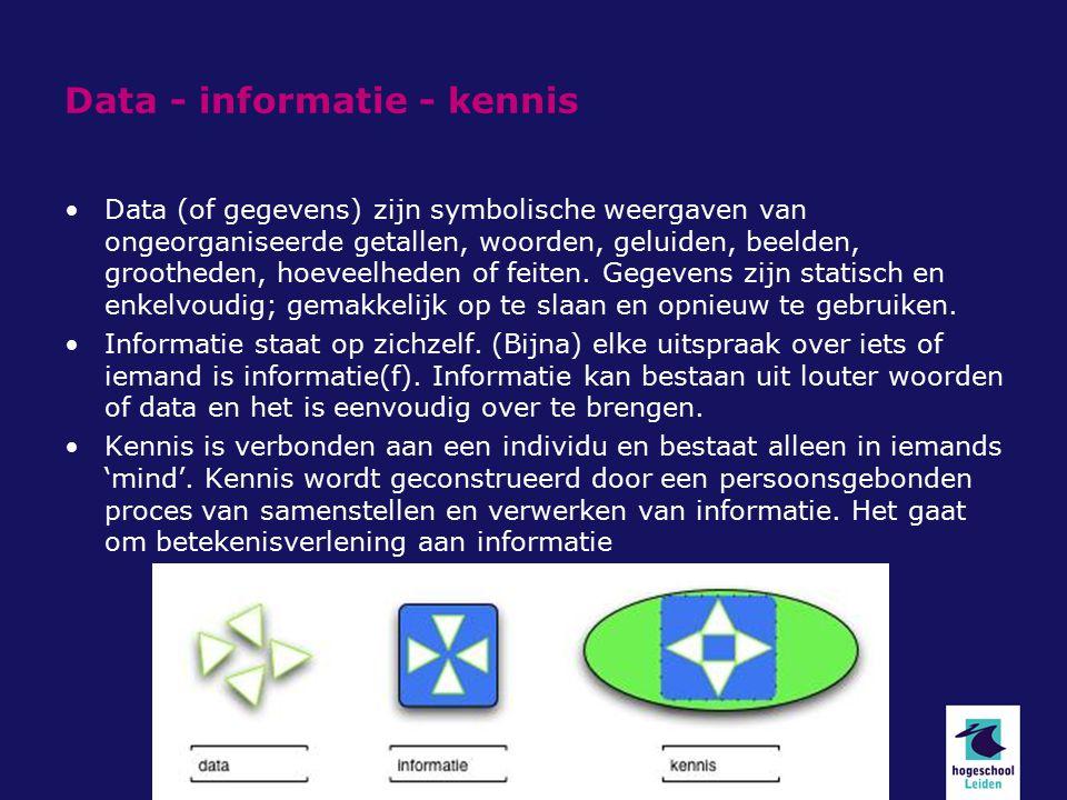 Data - informatie - kennis