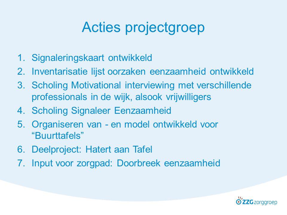 Acties projectgroep Signaleringskaart ontwikkeld
