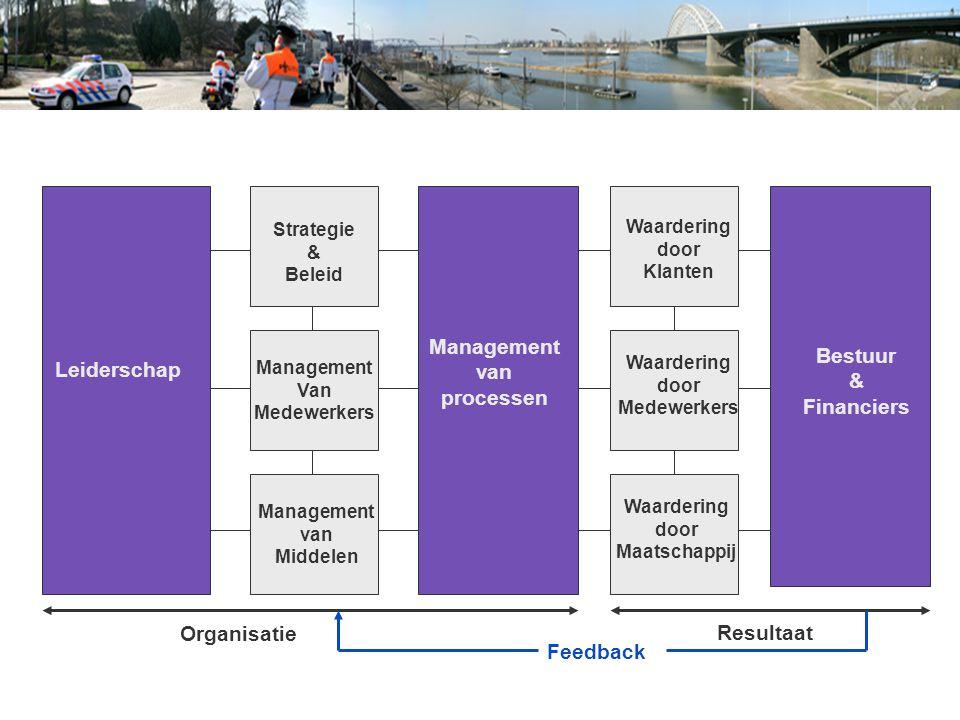 Management Bestuur van Leiderschap & processen Financiers Organisatie