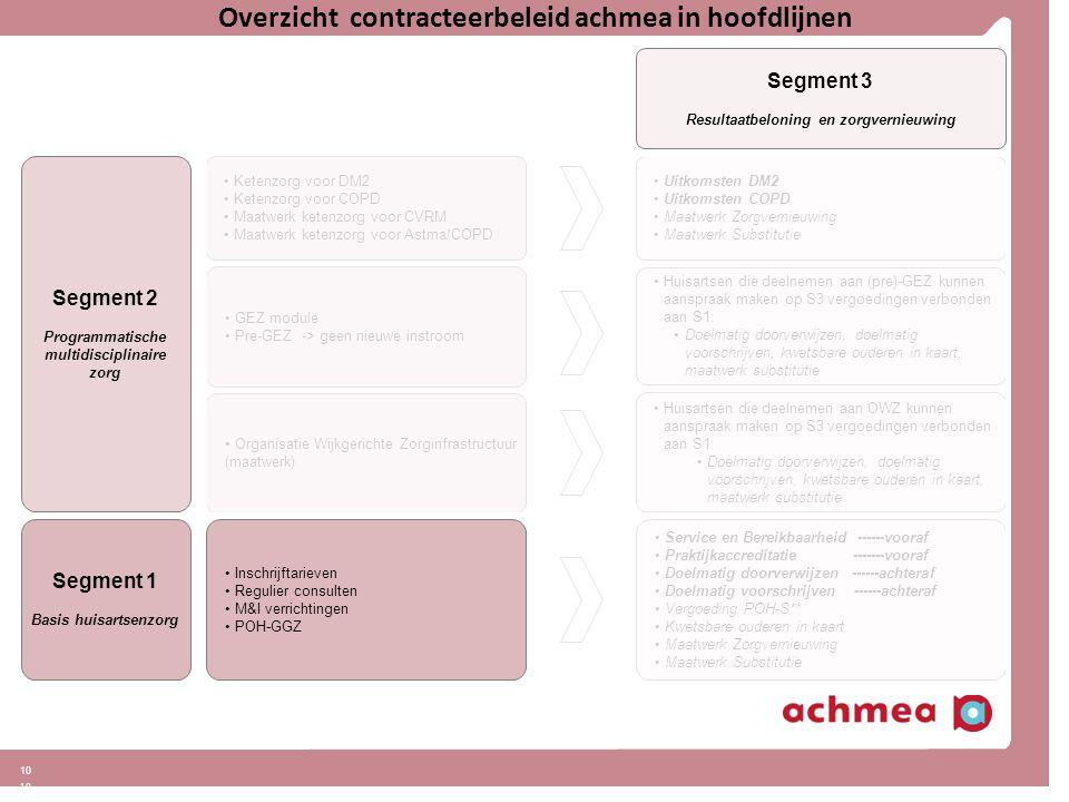 Overzicht contracteerbeleid achmea in hoofdlijnen