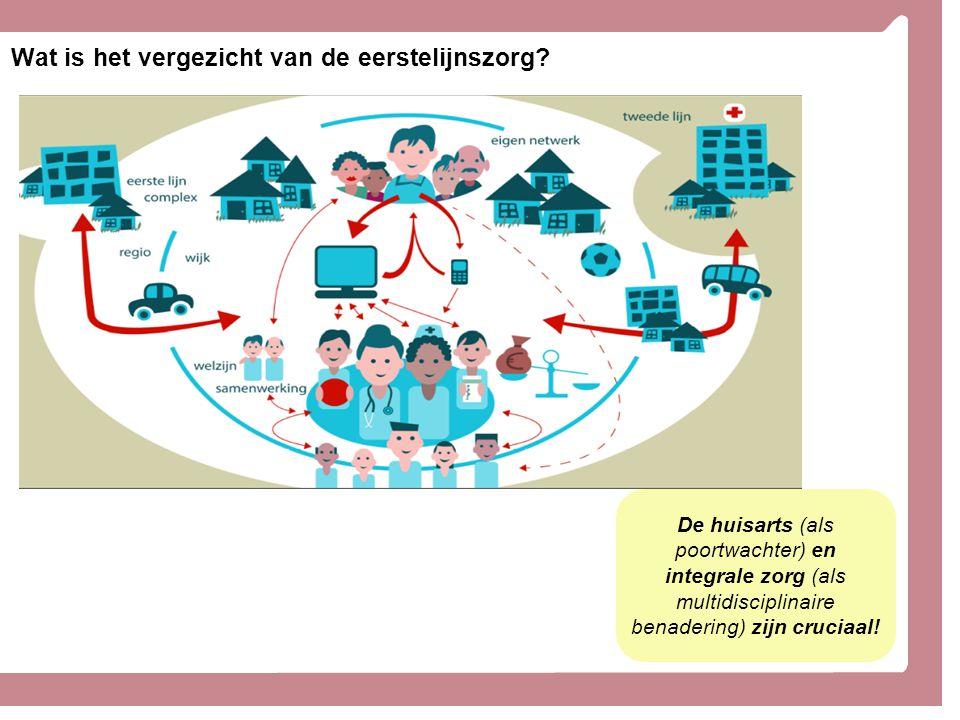 Wat is het vergezicht van de eerstelijnszorg