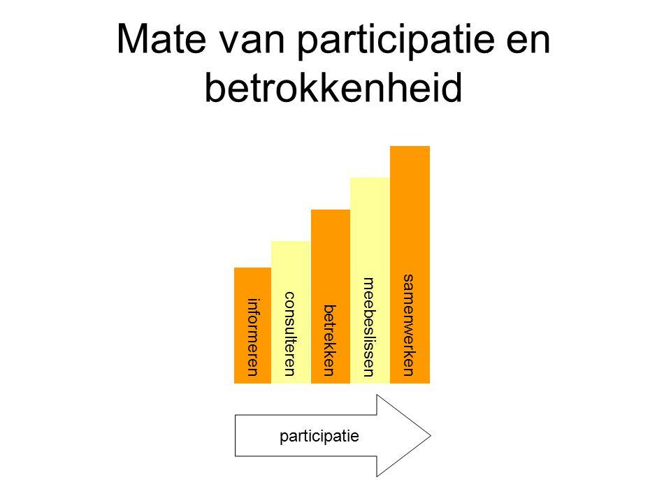 Mate van participatie en betrokkenheid