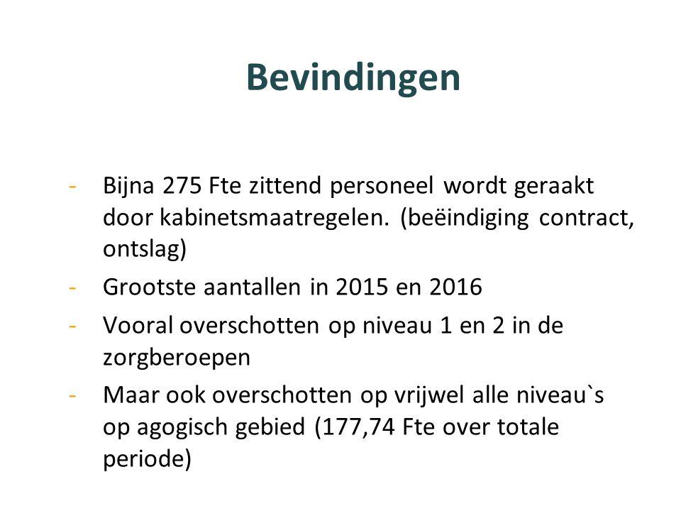 Bevindingen Bijna 275 Fte zittend personeel wordt geraakt door kabinetsmaatregelen. (beëindiging contract, ontslag)