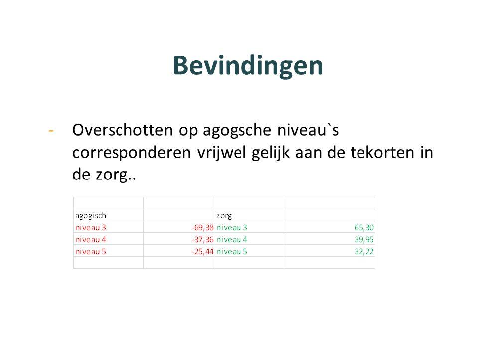 Bevindingen Overschotten op agogsche niveau`s corresponderen vrijwel gelijk aan de tekorten in de zorg..
