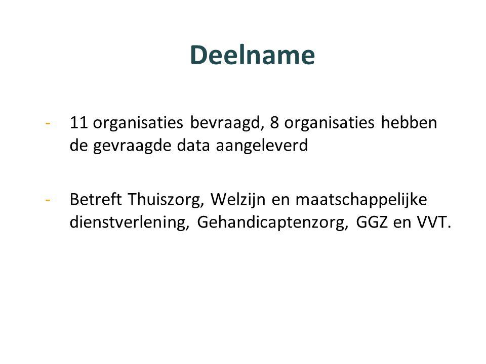 Deelname 11 organisaties bevraagd, 8 organisaties hebben de gevraagde data aangeleverd.