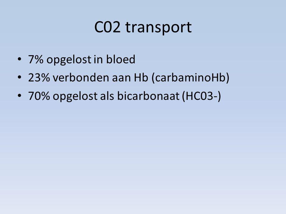 C02 transport 7% opgelost in bloed 23% verbonden aan Hb (carbaminoHb)
