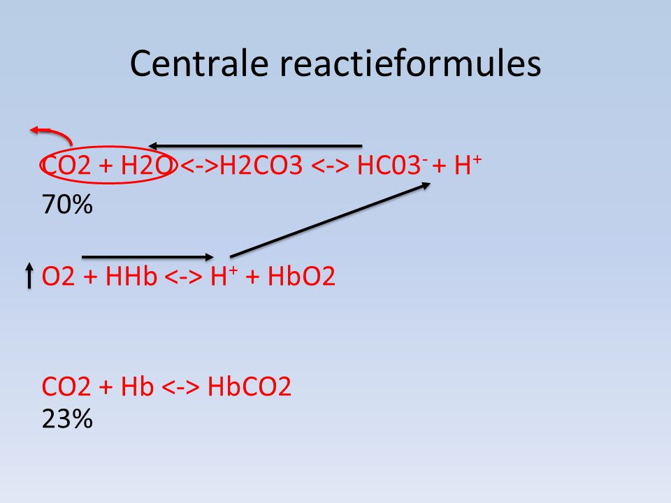 Centrale reactieformules