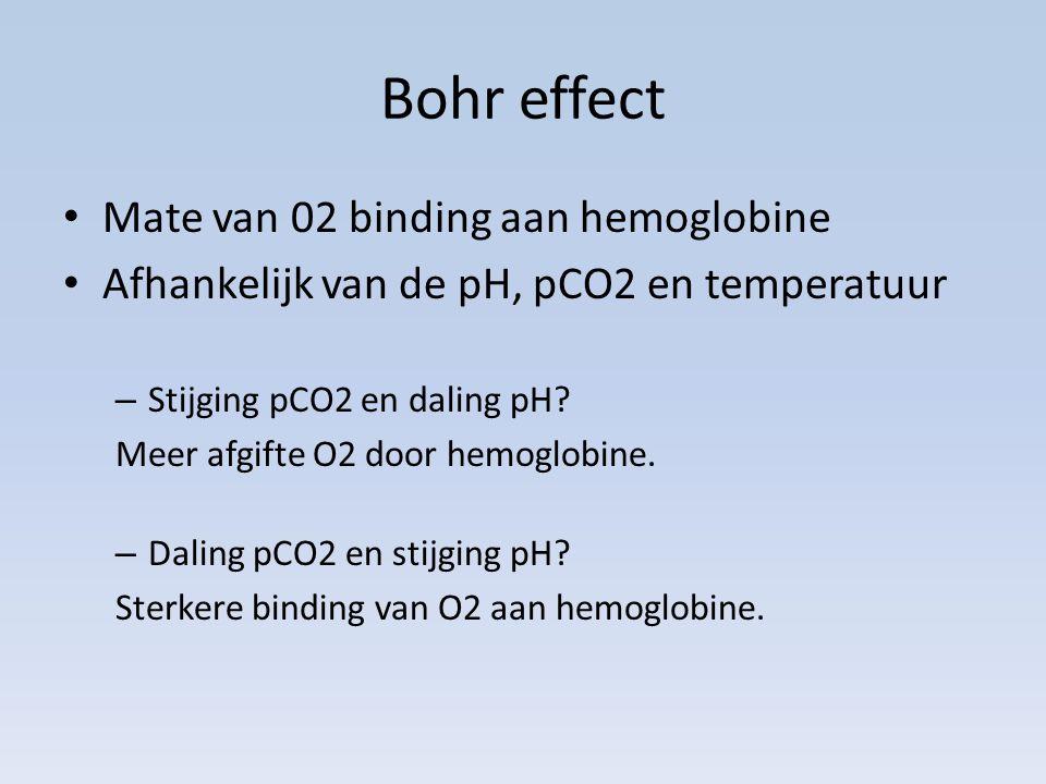Bohr effect Mate van 02 binding aan hemoglobine