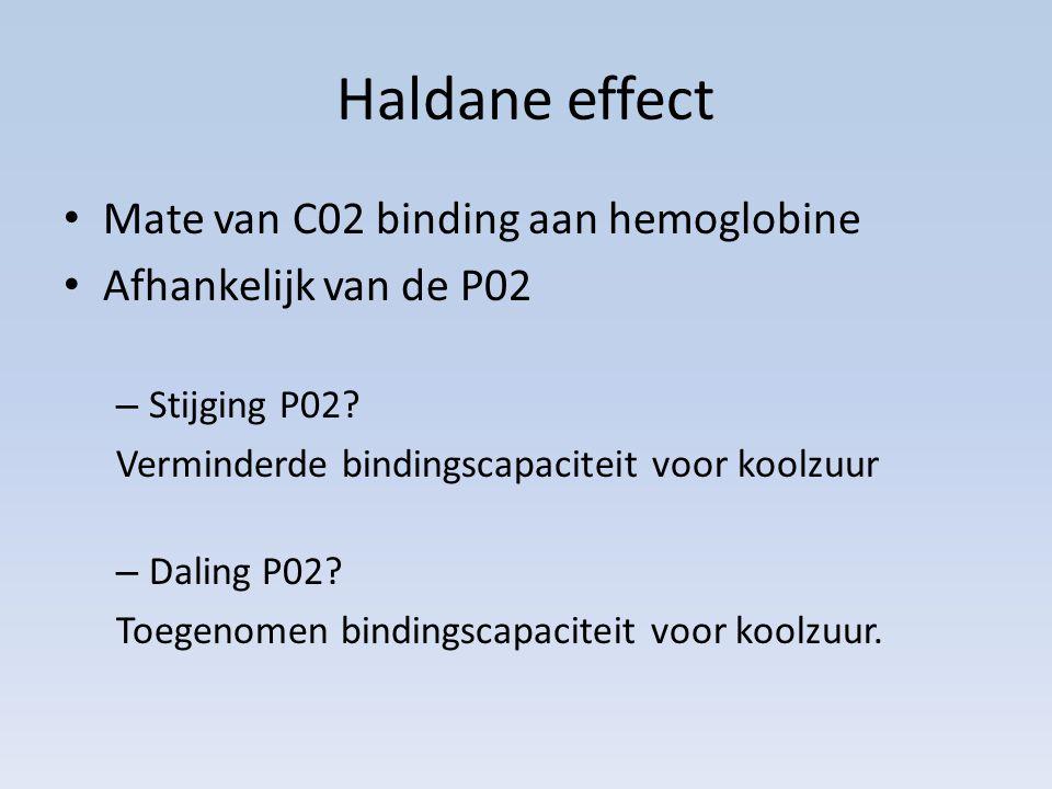 Haldane effect Mate van C02 binding aan hemoglobine