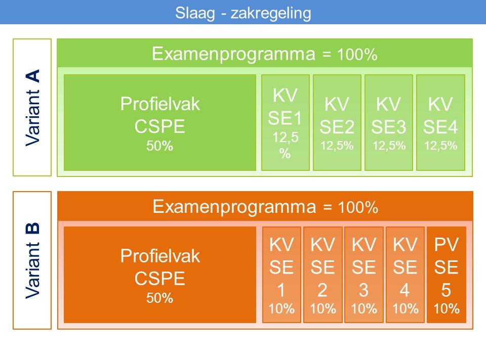 Variant A Examenprogramma = 100% Profielvak CSPE KV SE1 KV SE2 KV SE3