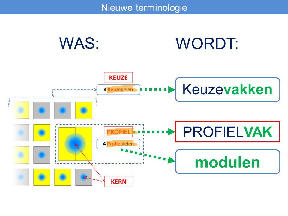 Nieuwe terminologie WAS: WORDT: Keuzevakken PROFIELVAK modulen