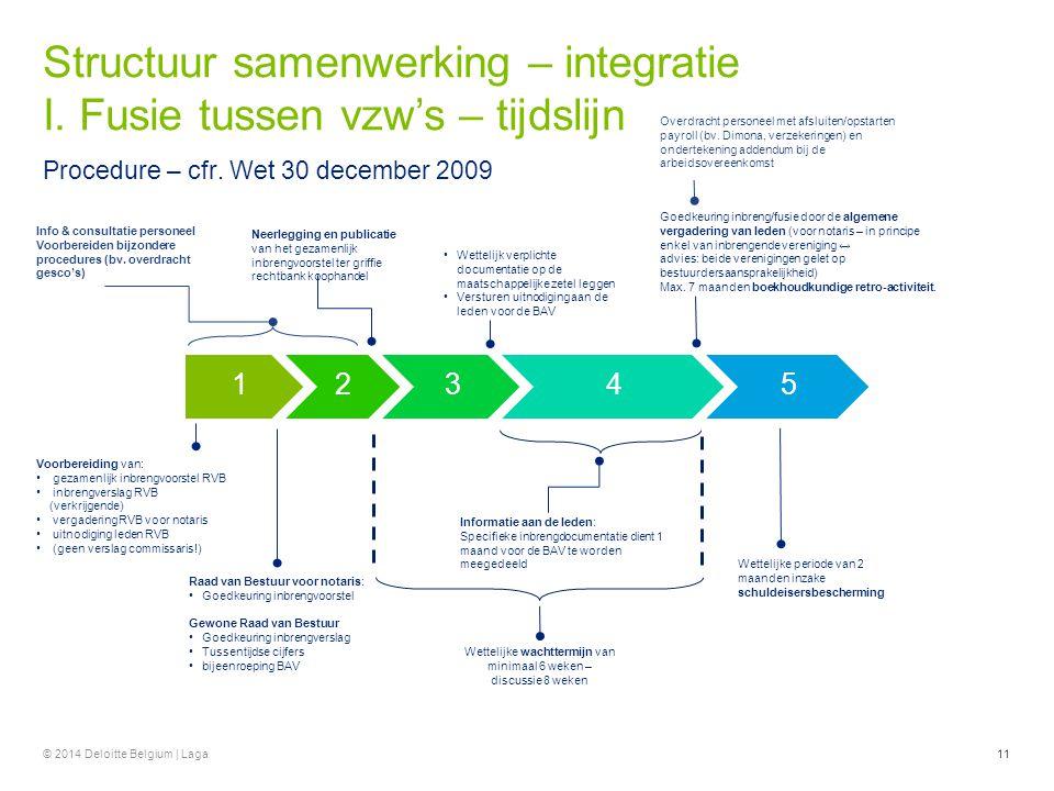 Procedure – cfr. Wet 30 december 2009