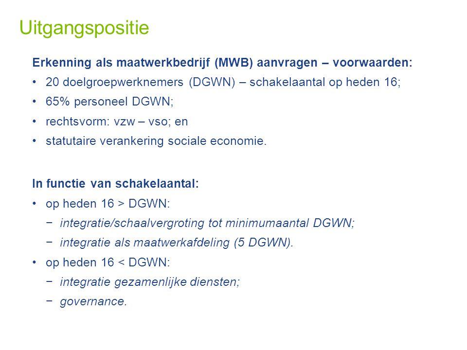 Uitgangspositie Erkenning als maatwerkbedrijf (MWB) aanvragen – voorwaarden: 20 doelgroepwerknemers (DGWN) – schakelaantal op heden 16;