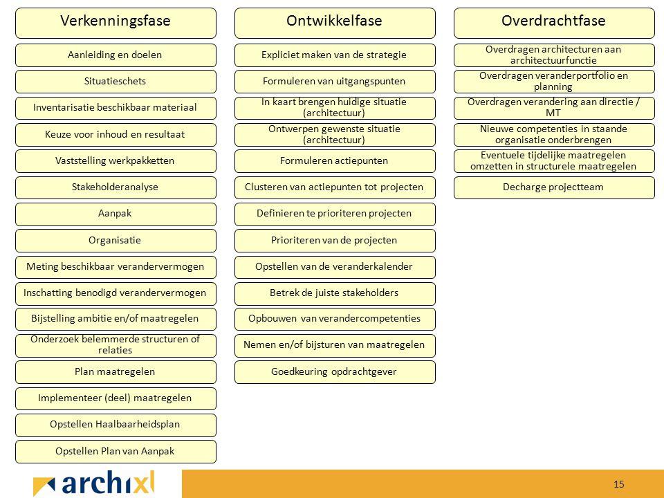 Verkenningsfase Ontwikkelfase Overdrachtfase Aanleiding en doelen