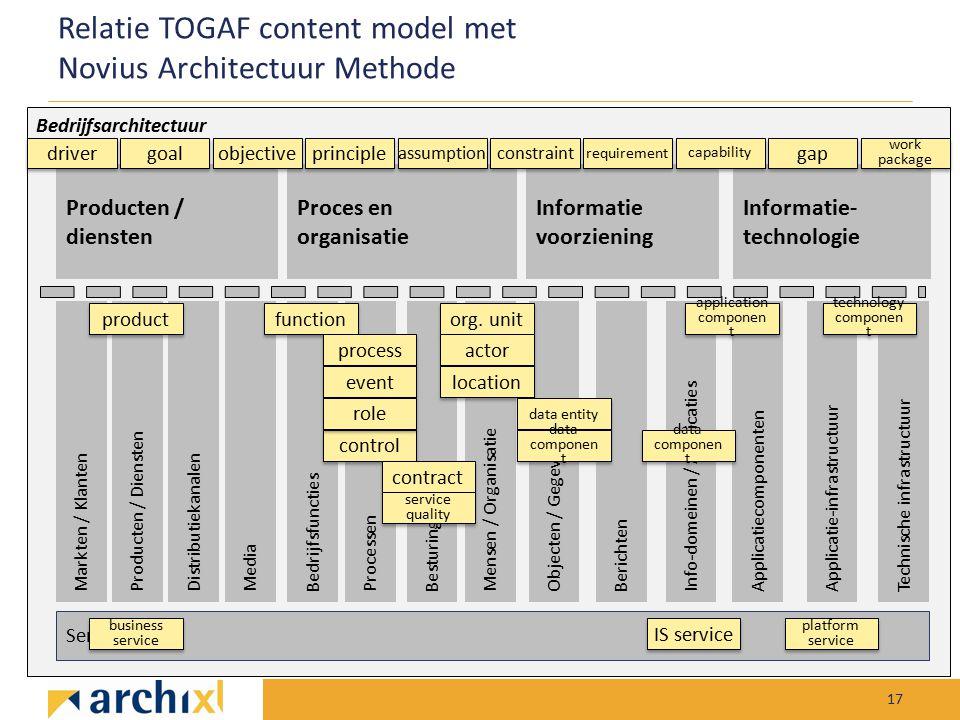 Relatie TOGAF content model met Novius Architectuur Methode