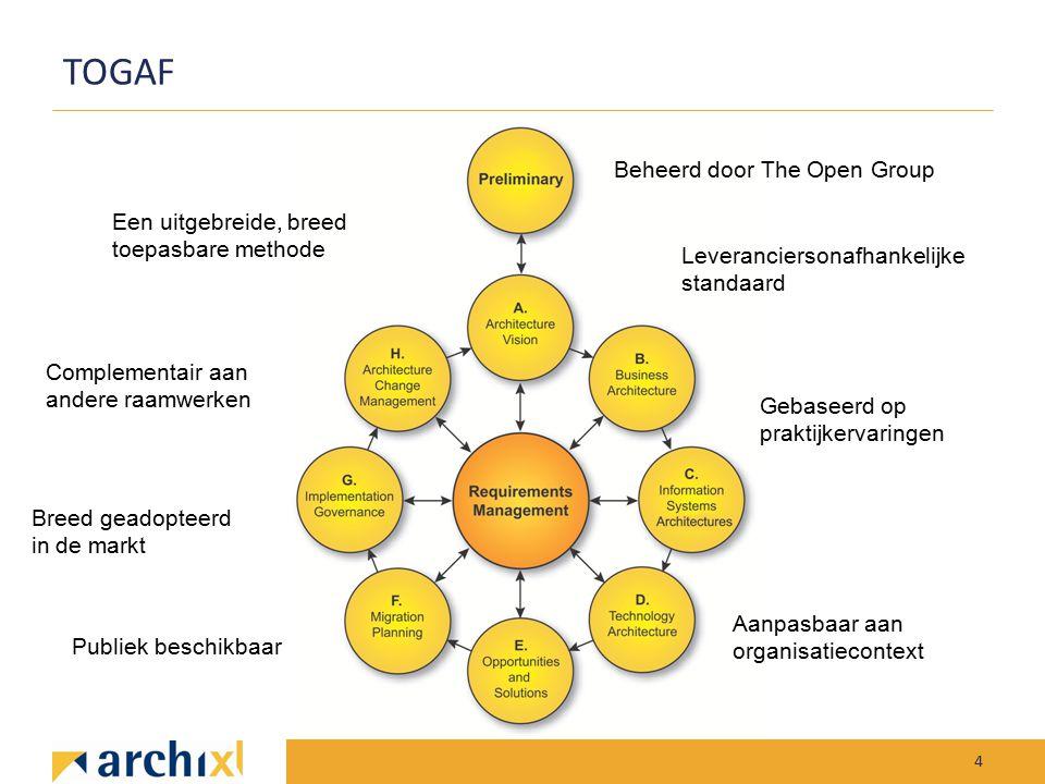 TOGAF Beheerd door The Open Group