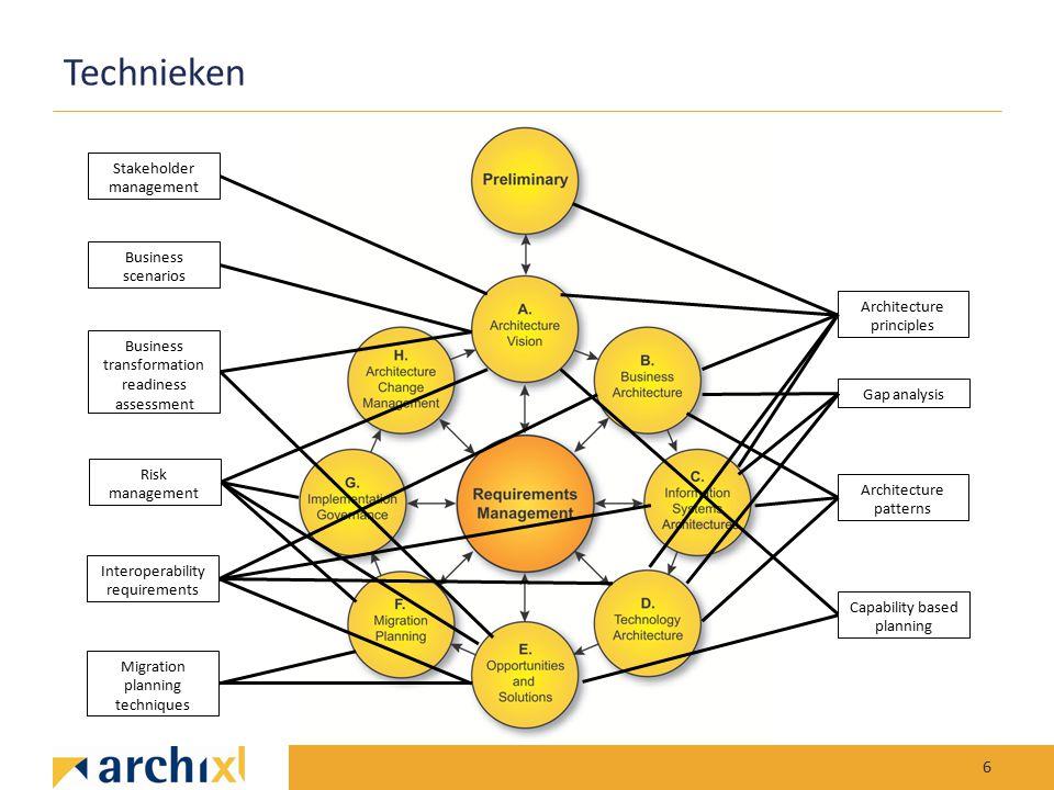 Technieken Stakeholder management Business scenarios
