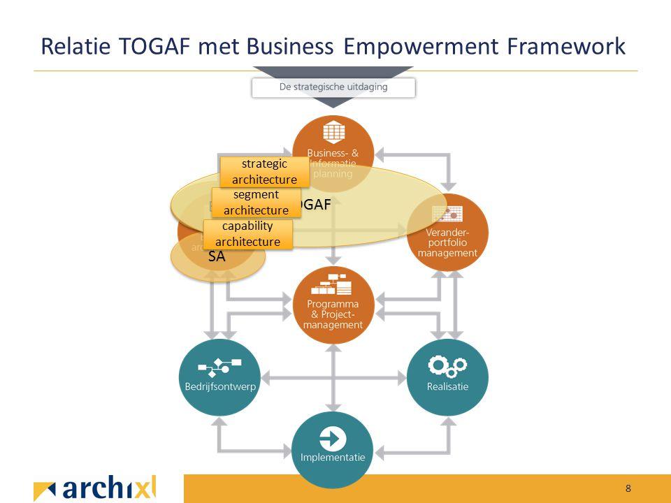 Relatie TOGAF met Business Empowerment Framework