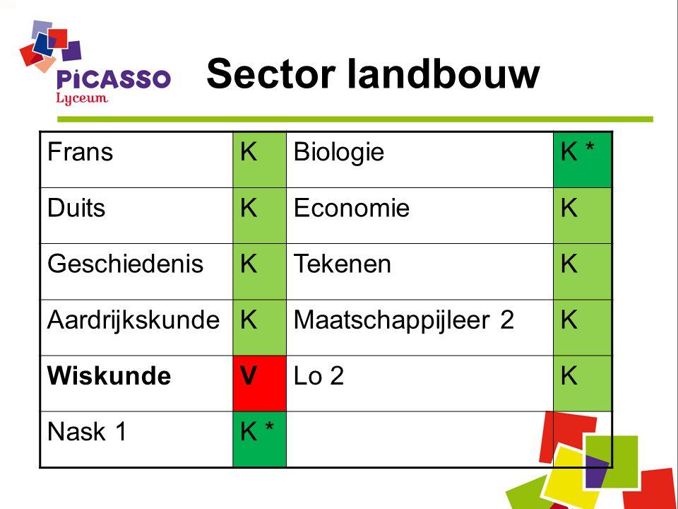 Sector landbouw Frans K Biologie K * Duits Economie Geschiedenis